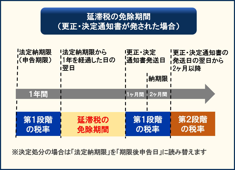 延滞税の免除期間の特例_2