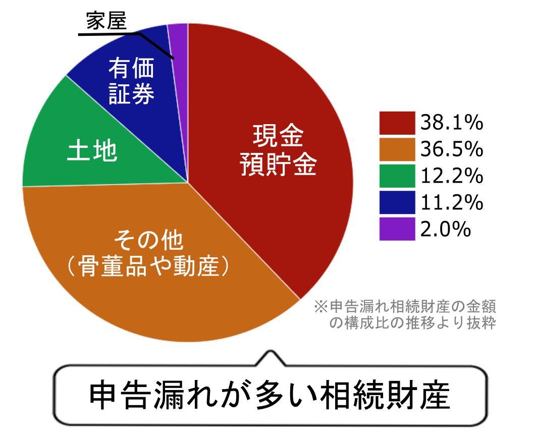 5_申告漏れが多い相続財産の割合