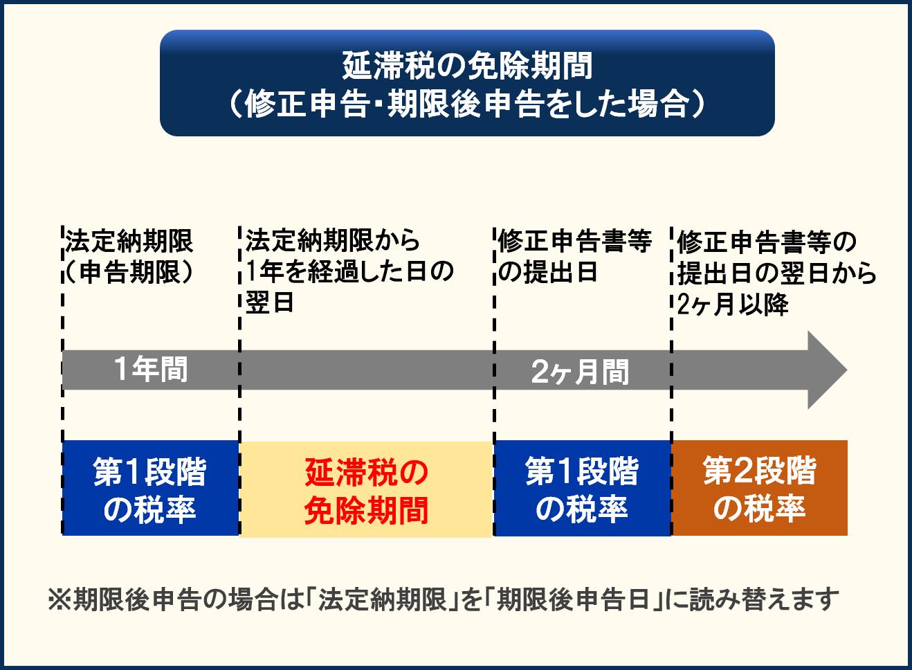 延滞税の免除期間の特例_1