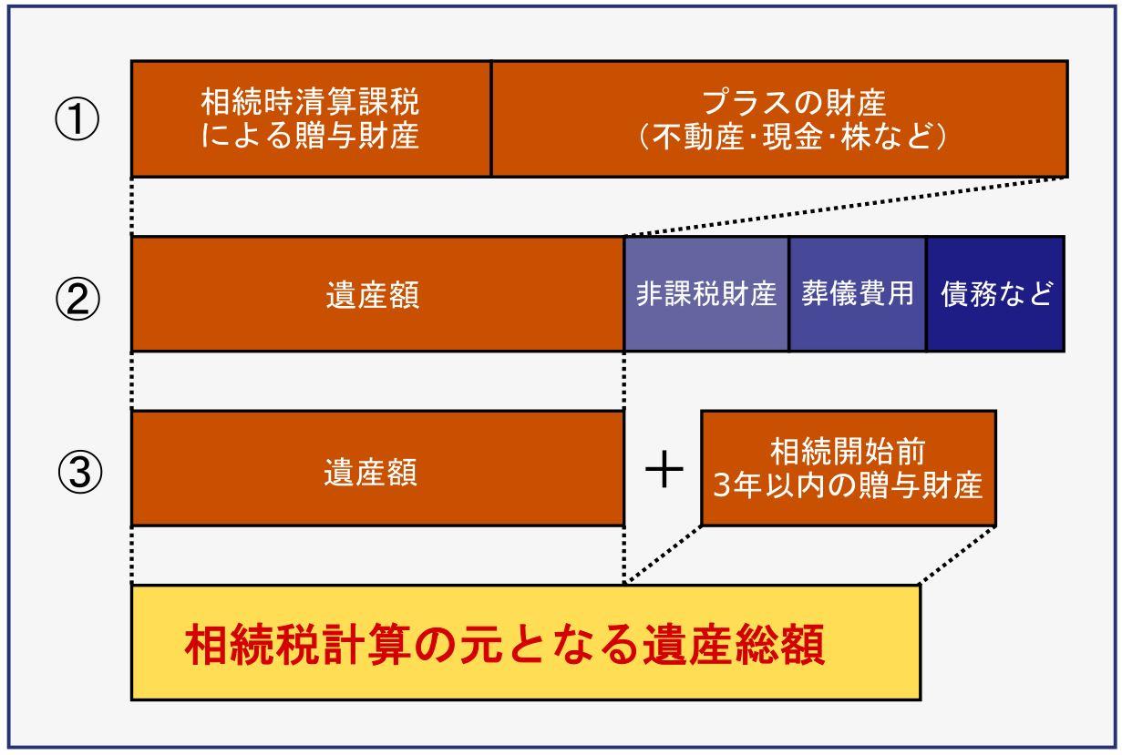 2.遺産総額の計算方法