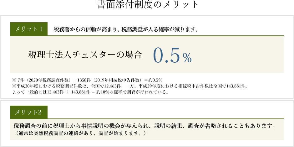 書面添付制度導入_税理士法人チェスター税務調査率0.5%