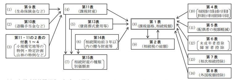 国税庁「相続税の申告書の記載例 」