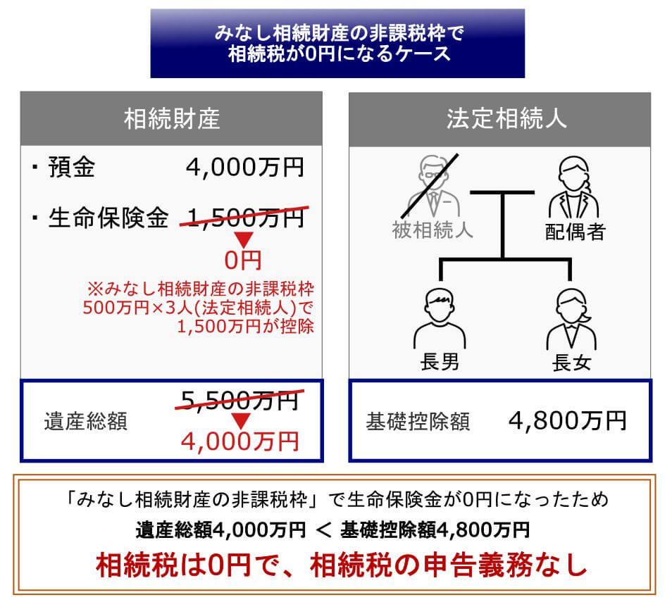 5.みなし相続財産の非課税枠のシミュレーション