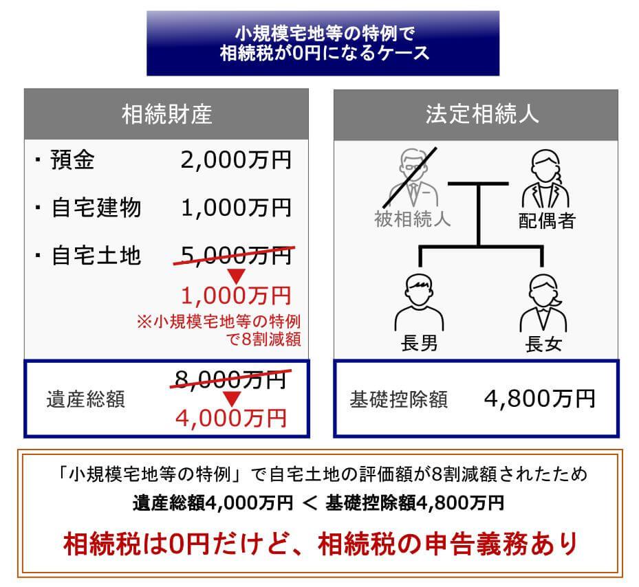 3.小規模宅地等の特例のシミュレーション