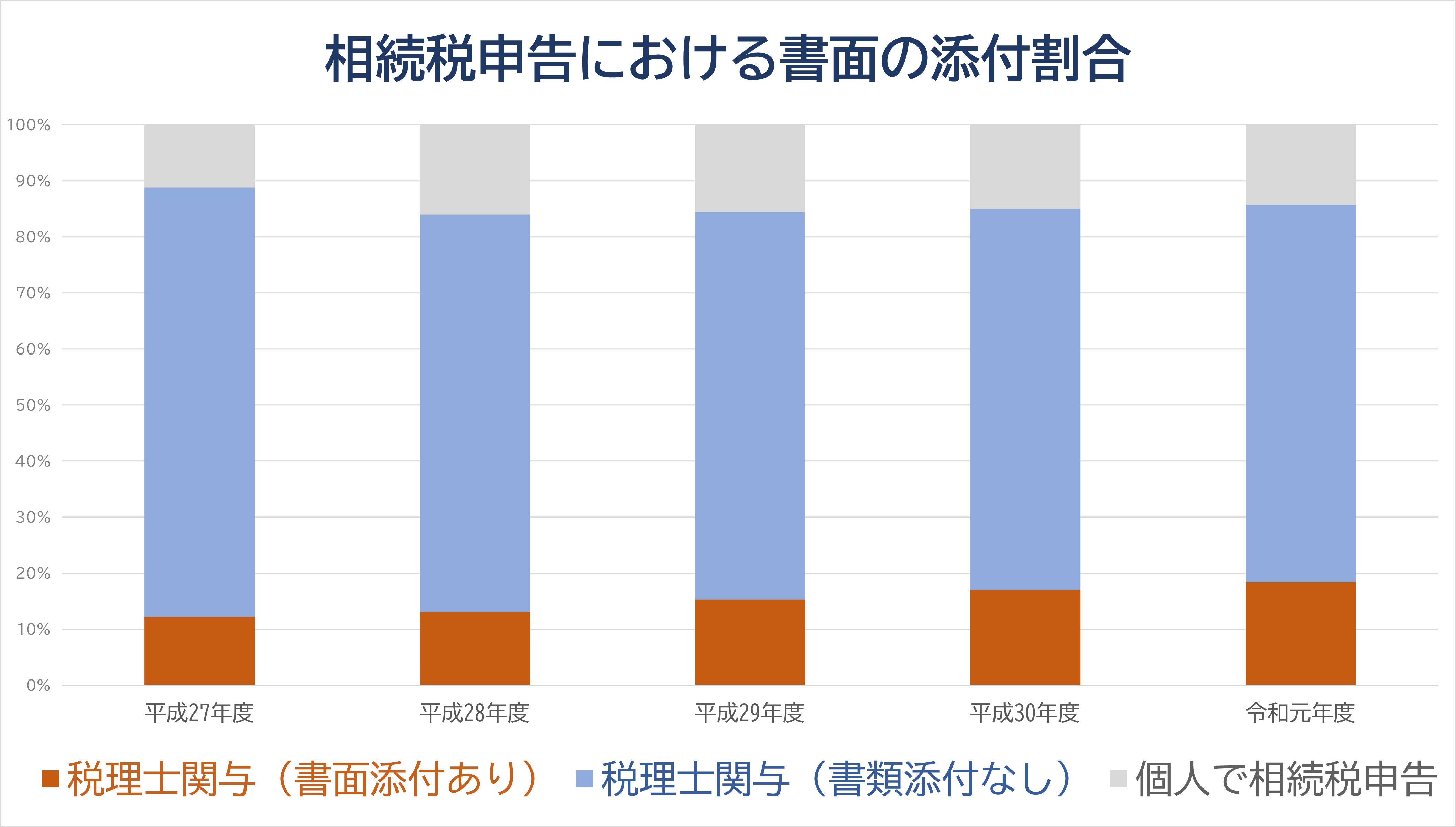 1_相続税申告の際の書面添付制度の適用割合
