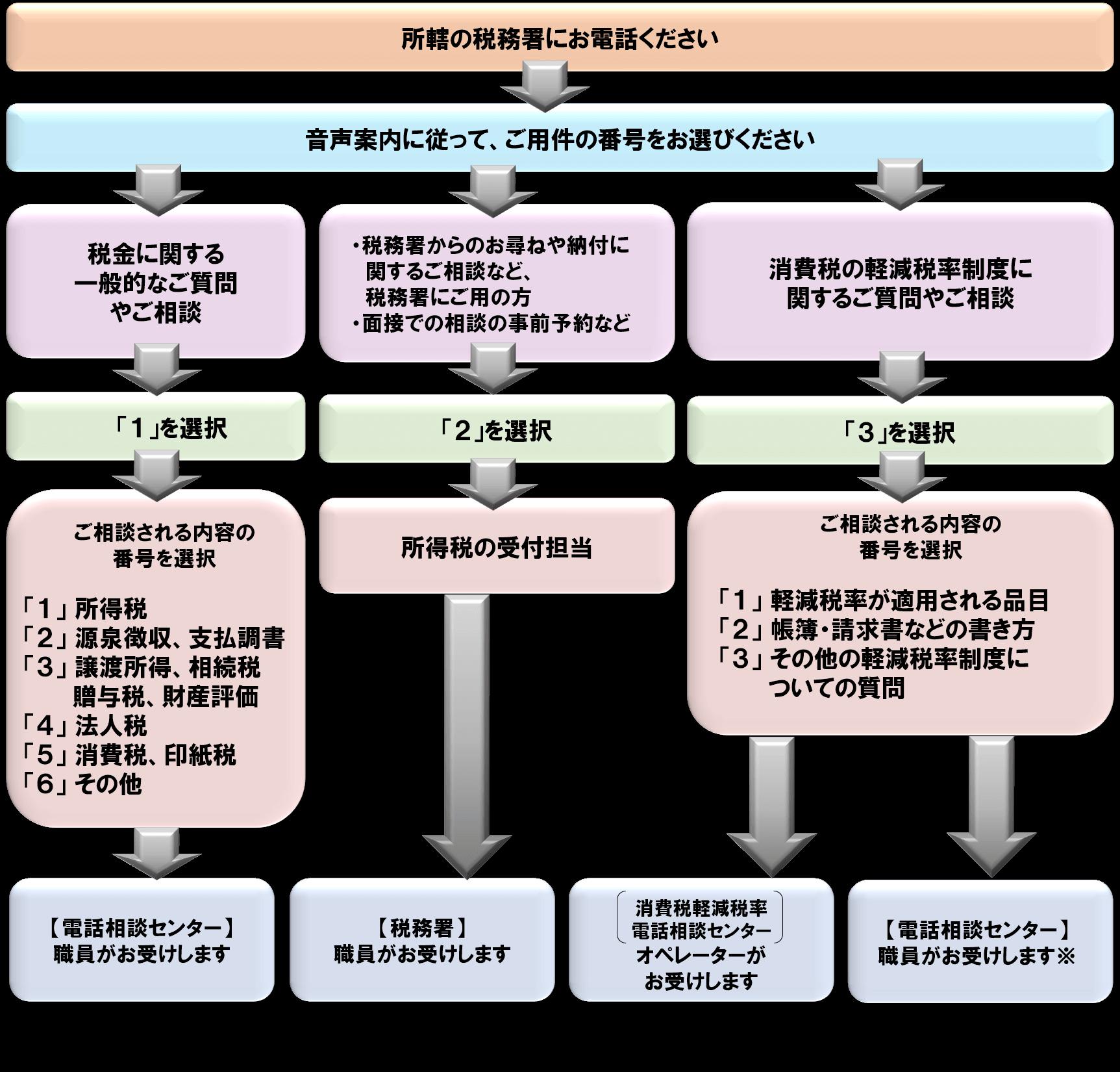 税についての電話相談_国税庁