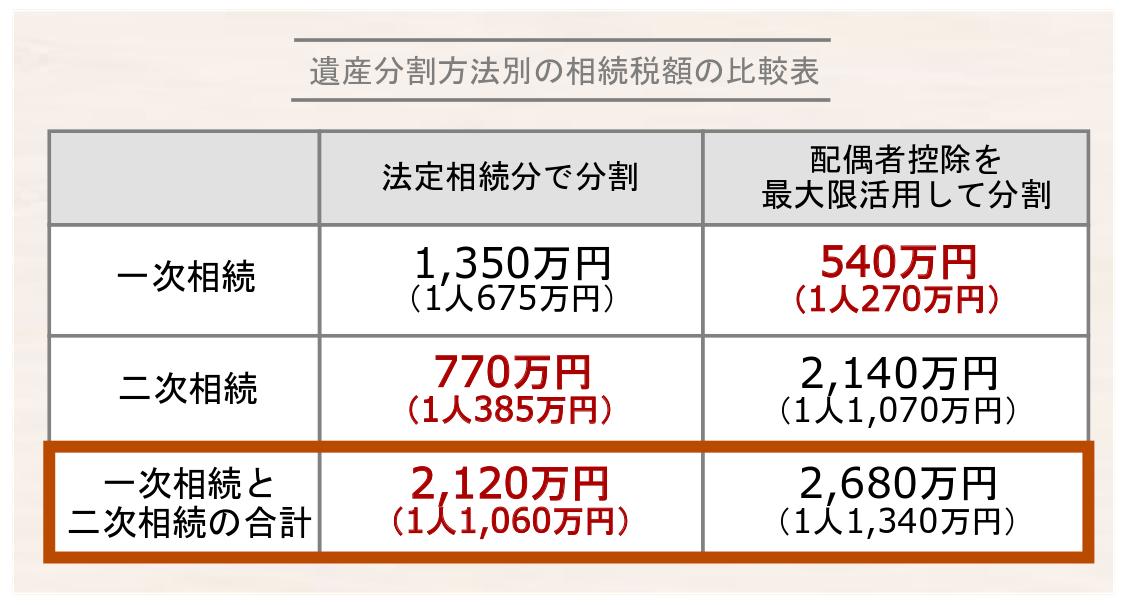 遺産分割方法による相続税額の比較