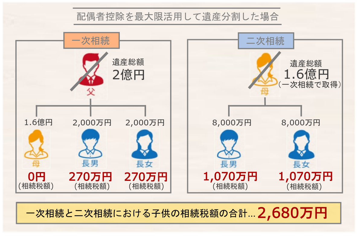 配偶者控除を最大限活用して分割した場合の相続税額