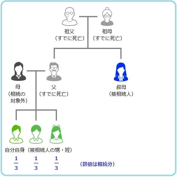 自身に兄弟姉妹がいれば、相続分は兄弟姉妹で均等に分けます。3人兄弟なら相続分は1/3ずつになります。