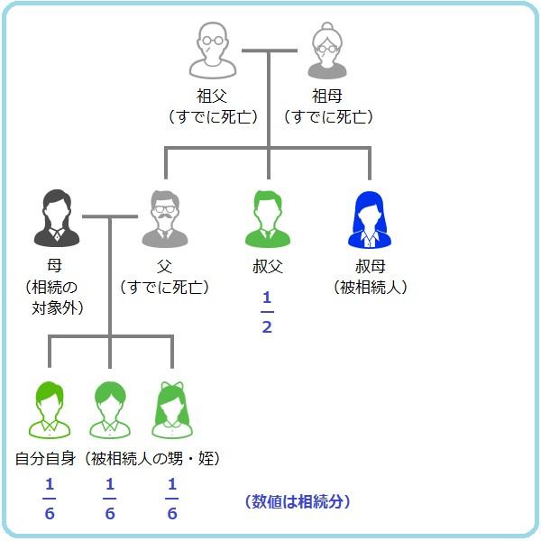 もう1人叔父・叔母がいれば自身の親の相続分は1/2となり、その相続分を3人兄弟で分けると相続分は1/6となります。