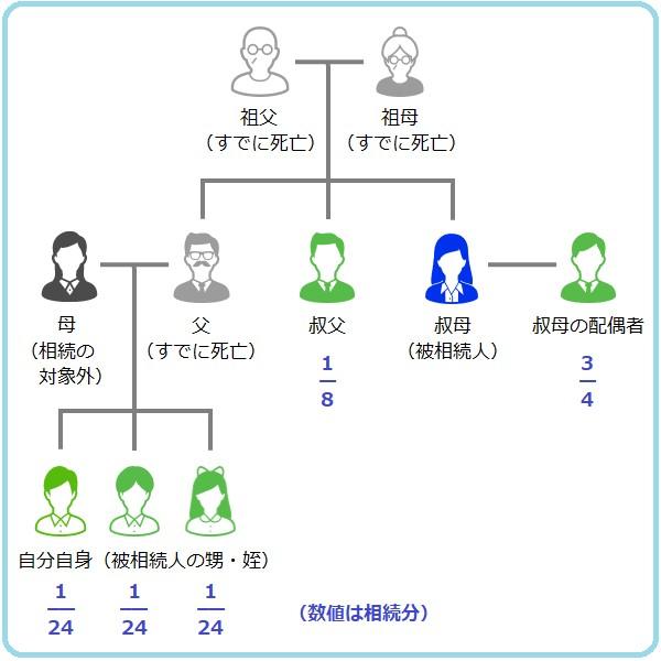 自身が3人兄弟で叔父・叔母がもう1人いる場合は、残りの1/4を半分に分けてさらに3人兄弟で分けるため、相続分は1/24となります。