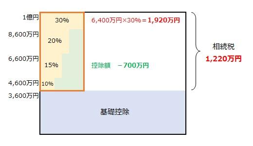 6,400万円×30%=1,920万円から控除額700万円を引いた1,220万円が相続税となる