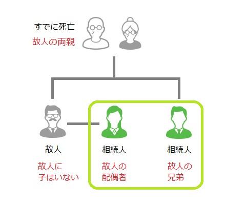 相続人関係図01