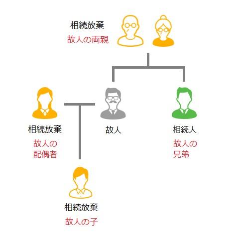 相続人関係図02