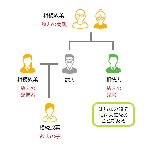 相続人関係図03