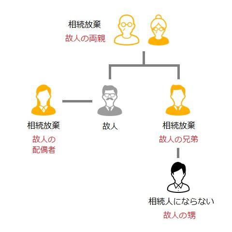 相続人関係図04