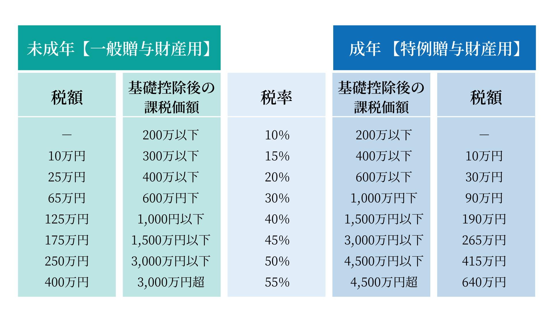 贈与税の早見表。未成年か成年かで税率と控除額が異なる